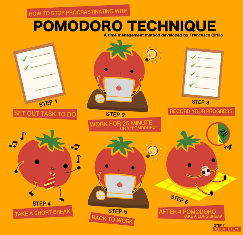 how the pomodoro technique works infographic