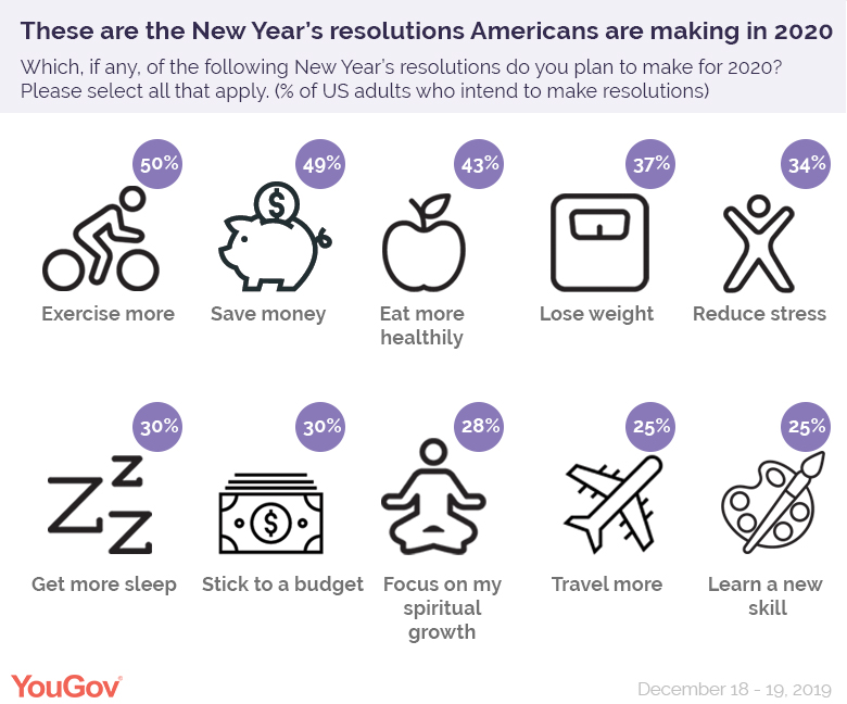 infographic with the most popular new years resolutions in 2020